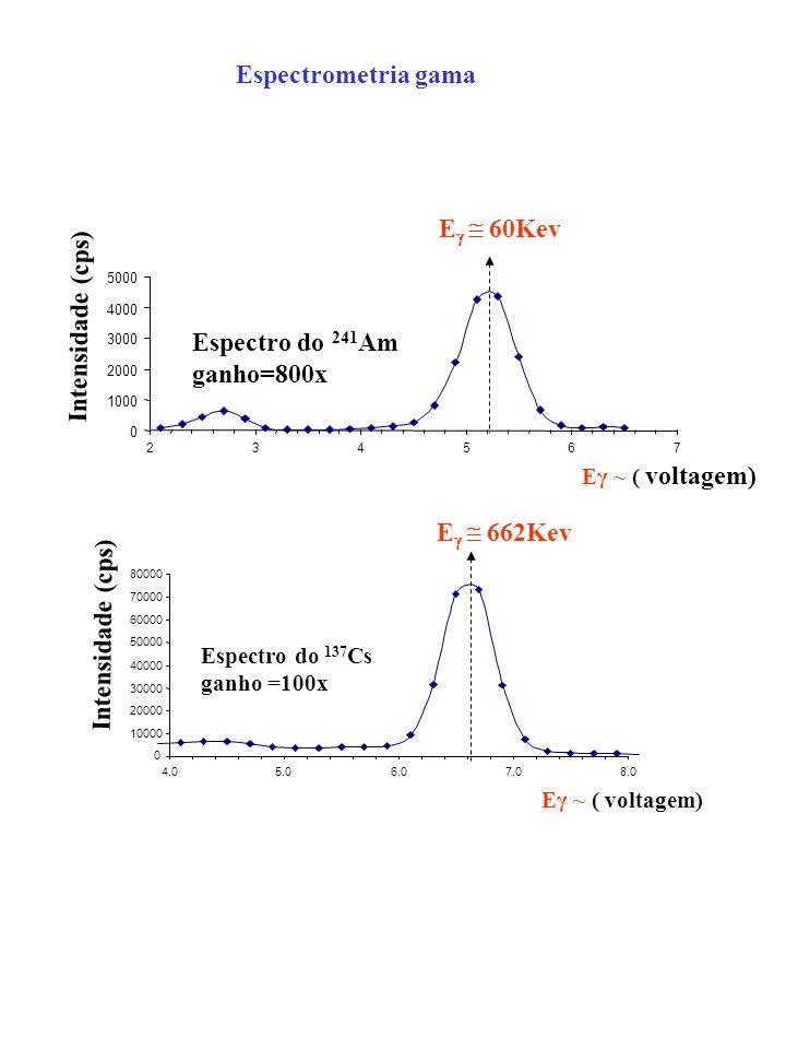 0 10000 20000 30000 40000 50000 60000 70000 80000 4.05.06.07.08.0 Eγ ~ ( voltagem) Intensidade (cps) Espectro do 137 Cs ganho =100x E 662Kev 0 1000 2000 3000 4000 5000 234567 Eγ ~ ( voltagem) Intensidade (cps) Espectro do 241 Am ganho=800x E 60Kev Espectrometria gama