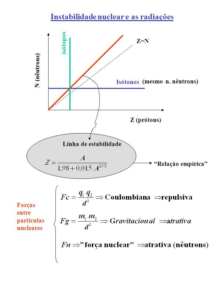 Instabilidade nuclear e as radiações Z (prótons) N (nêutrons) Linha de estabilidade Relação empírica Isótonos (mesmo n. nêutrons) isótopos Forças entr