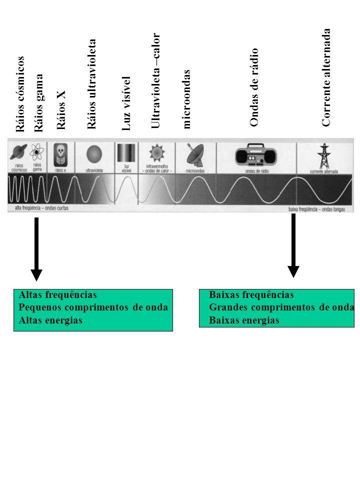 Ráios cósmicosRáios gama Ráios X Ráios ultravioleta Luz visível Ultravioleta –calor microondas Ondas de rádio Corrente alternada Altas frequências Pequenos comprimentos de onda Altas energias Baixas frequências Grandes comprimentos de onda Baixas energias
