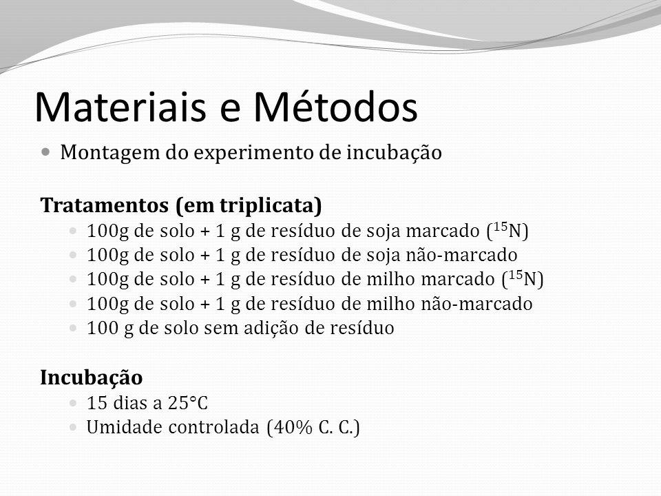 Materiais e Métodos Montagem do experimento de incubação Tratamentos (em triplicata) 100g de solo + 1 g de resíduo de soja marcado ( 15 N) 100g de sol