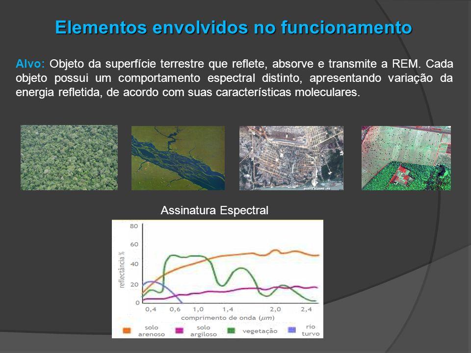 Elementos envolvidos no funcionamento Alvo: Objeto da superfície terrestre que reflete, absorve e transmite a REM. Cada objeto possui um comportamento