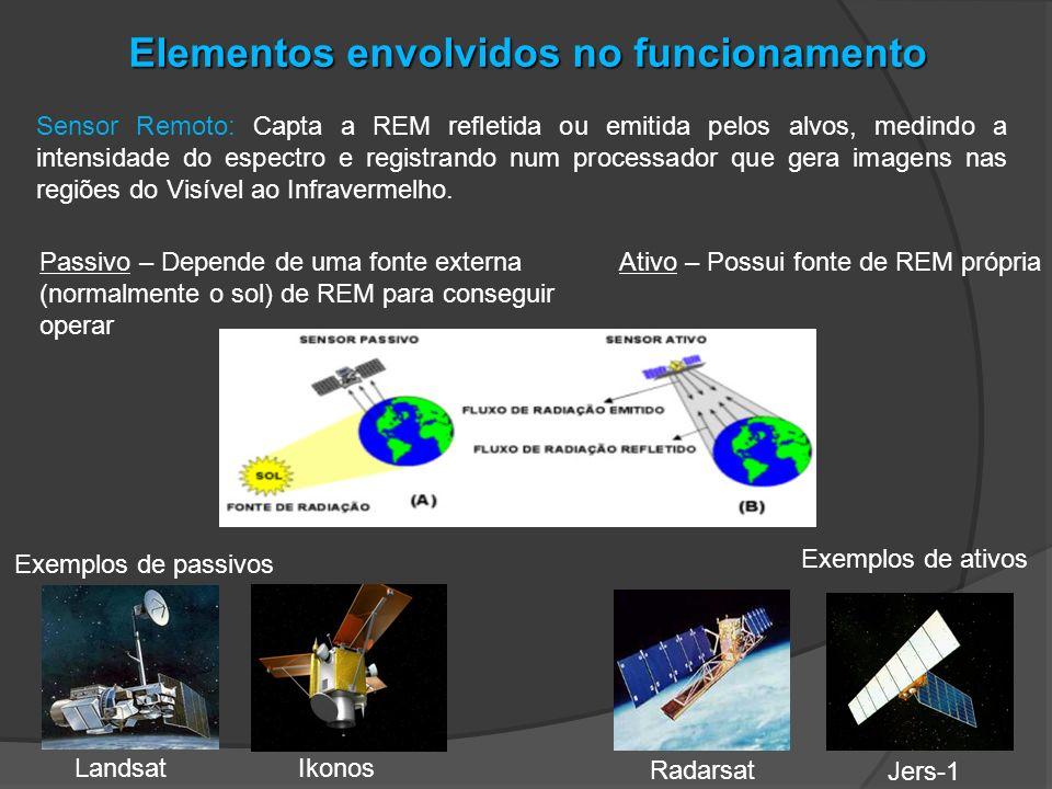 Elementos envolvidos no funcionamento Sensor Remoto: Capta a REM refletida ou emitida pelos alvos, medindo a intensidade do espectro e registrando num