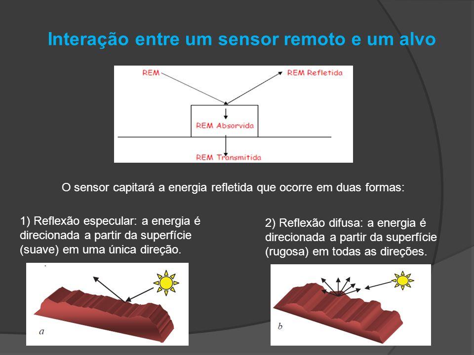 Interação entre um sensor remoto e um alvo O sensor capitará a energia refletida que ocorre em duas formas: 1) Reflexão especular: a energia é direcio