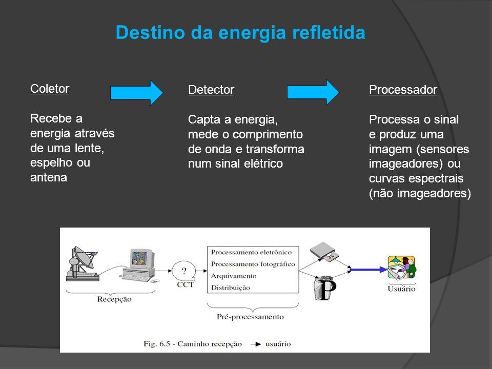 Destino da energia refletida Coletor Recebe a energia através de uma lente, espelho ou antena Detector Capta a energia, mede o comprimento de onda e t