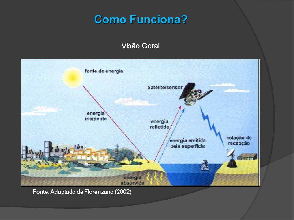 Elementos envolvidos no funcionamento Radiação Eletromagnética (REM): Forma de energia que se propaga na forma de ondas ou partículas e que não precisa de um meio para esta propagação.