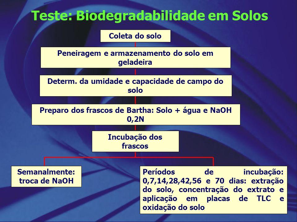 Teste: Biodegradabilidade em Solos Coleta do solo Peneiragem e armazenamento do solo em geladeira Determ. da umidade e capacidade de campo do solo Sem