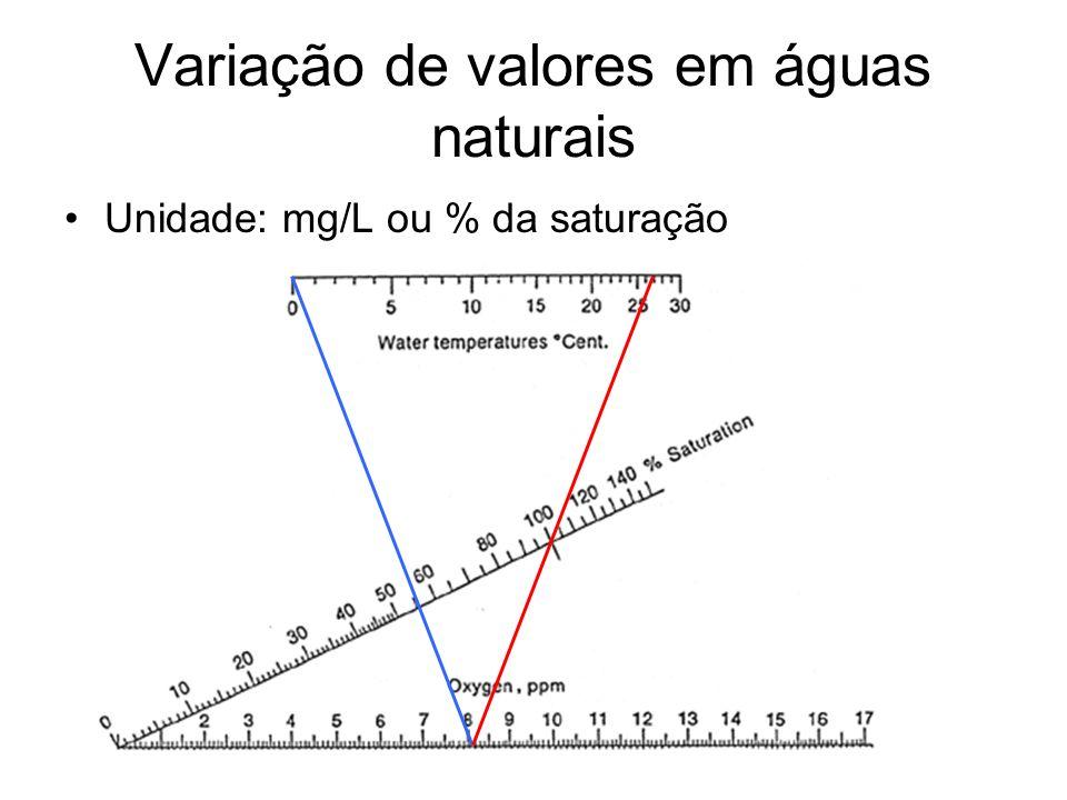 Variação de valores em águas naturais Unidade: mg/L ou % da saturação
