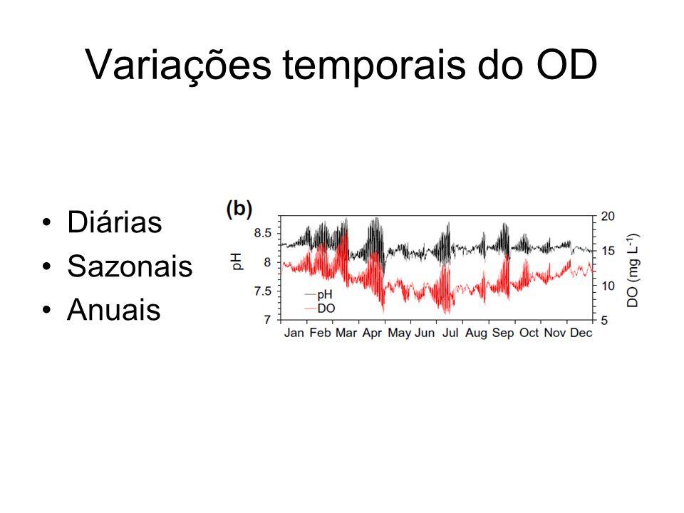 Variações temporais do OD Diárias Sazonais Anuais