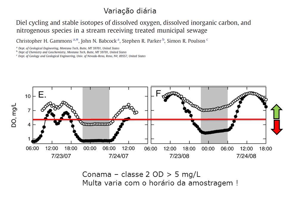 Variação diária Conama – classe 2 OD > 5 mg/L Multa varia com o horário da amostragem !
