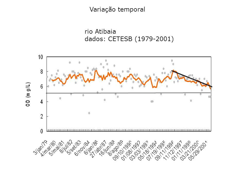 rio Atibaia dados: CETESB (1979-2001) Variação temporal