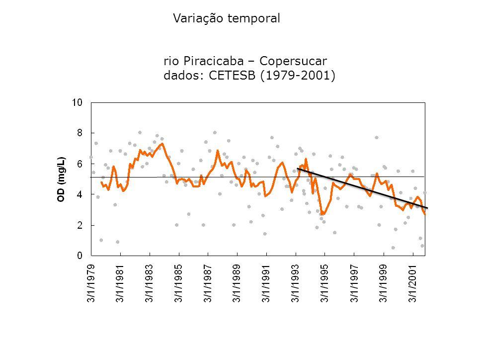 rio Piracicaba – Copersucar dados: CETESB (1979-2001) Variação temporal