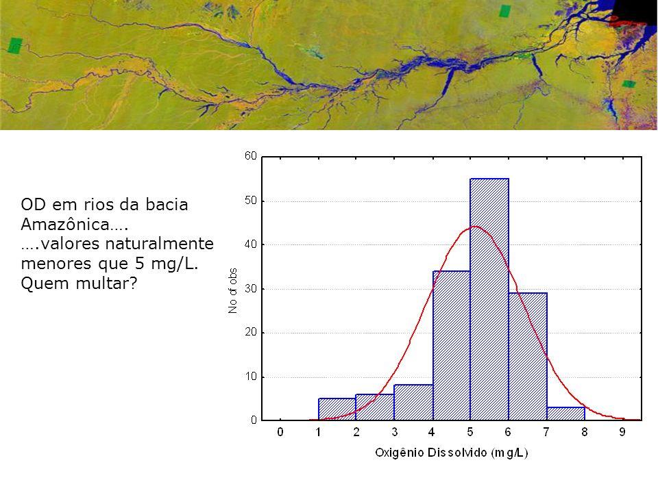 OD em rios da bacia Amazônica…. ….valores naturalmente menores que 5 mg/L. Quem multar?