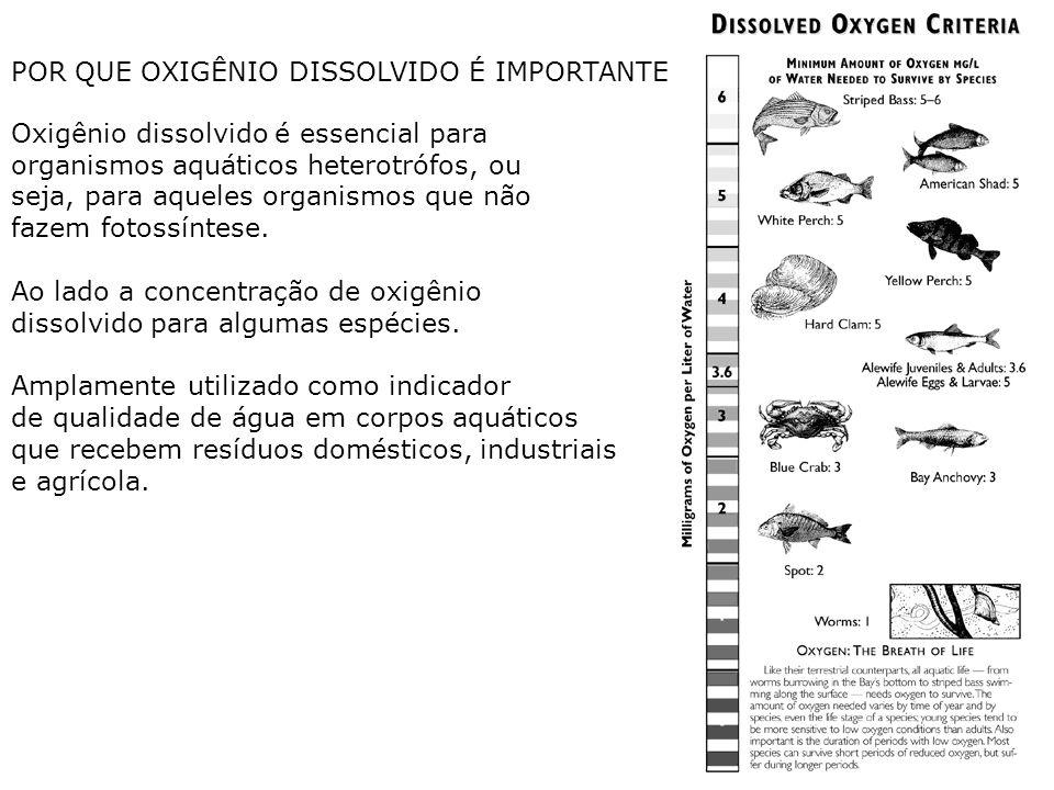 Oxigênio dissolvido é essencial para organismos aquáticos heterotrófos, ou seja, para aqueles organismos que não fazem fotossíntese. Ao lado a concent