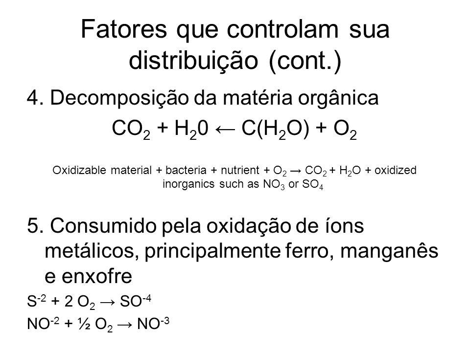 Fatores que controlam sua distribuição (cont.) 4. Decomposição da matéria orgânica CO 2 + H 2 0 C(H 2 O) + O 2 Oxidizable material + bacteria + nutrie