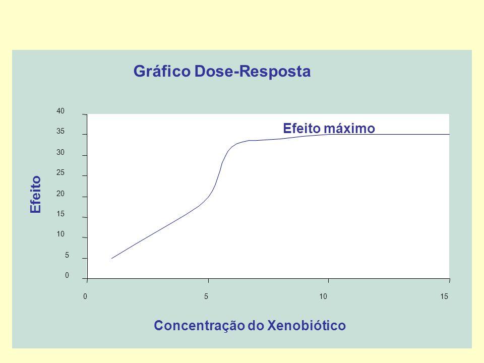 Gráfico Dose-Resposta 0 5 10 15 20 25 30 35 40 051015 Concentração do Xenobiótico Efeito Efeito máximo