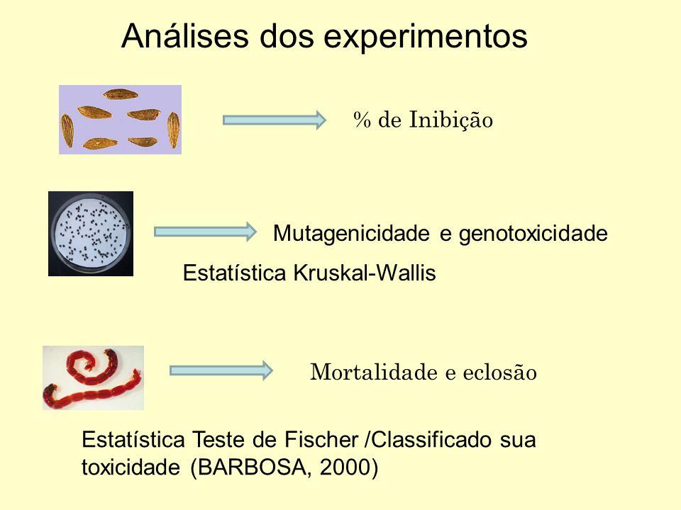 Análises dos experimentos % de Inibição Mutagenicidade e genotoxicidade Estatística Kruskal-Wallis Mortalidade e eclosão Estatística Teste de Fischer