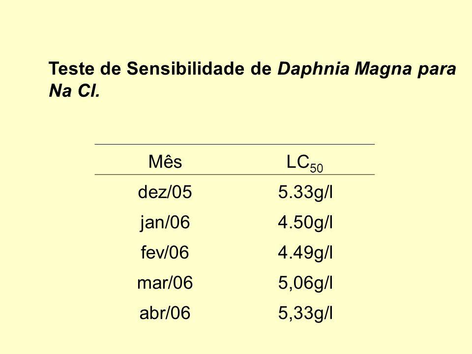 Teste de Sensibilidade de Daphnia Magna para Na Cl. MêsLC 50 dez/055.33g/l jan/064.50g/l fev/064.49g/l mar/065,06g/l abr/065,33g/l