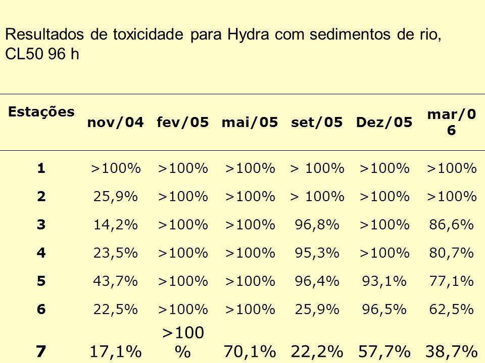 Estações nov/04fev/05mai/05set/05Dez/05 mar/0 6 1>100% 225,9%>100% 314,2%>100% 96,8%>100%86,6% 423,5%>100% 95,3%>100%80,7% 543,7%>100% 96,4%93,1%77,1%