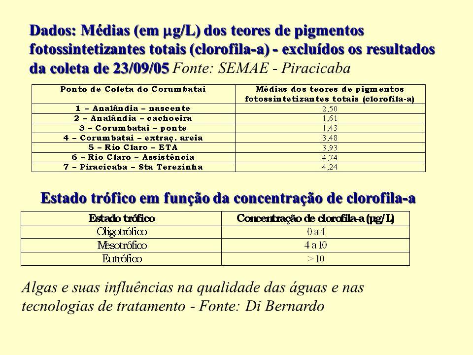 Dados: Médias (em g/L) dos teores de pigmentos fotossintetizantes totais (clorofila-a) - excluídos os resultados da coleta de 23/09/05 Dados: Médias (