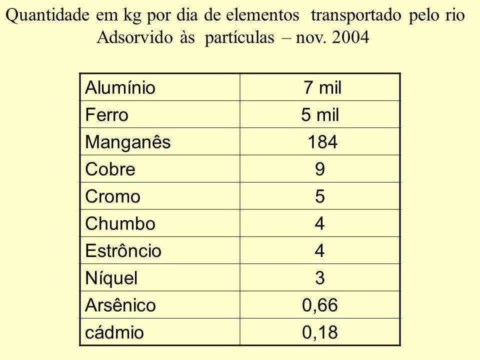 Alumínio 7 mil Ferro5 mil Manganês 184 Cobre9 Cromo5 Chumbo4 Estrôncio4 Níquel3 Arsênico0,66 cádmio0,18 Quantidade em kg por dia de elementos transpor