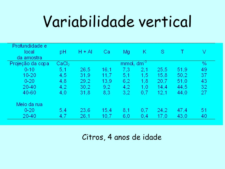 Variabilidade horizontal