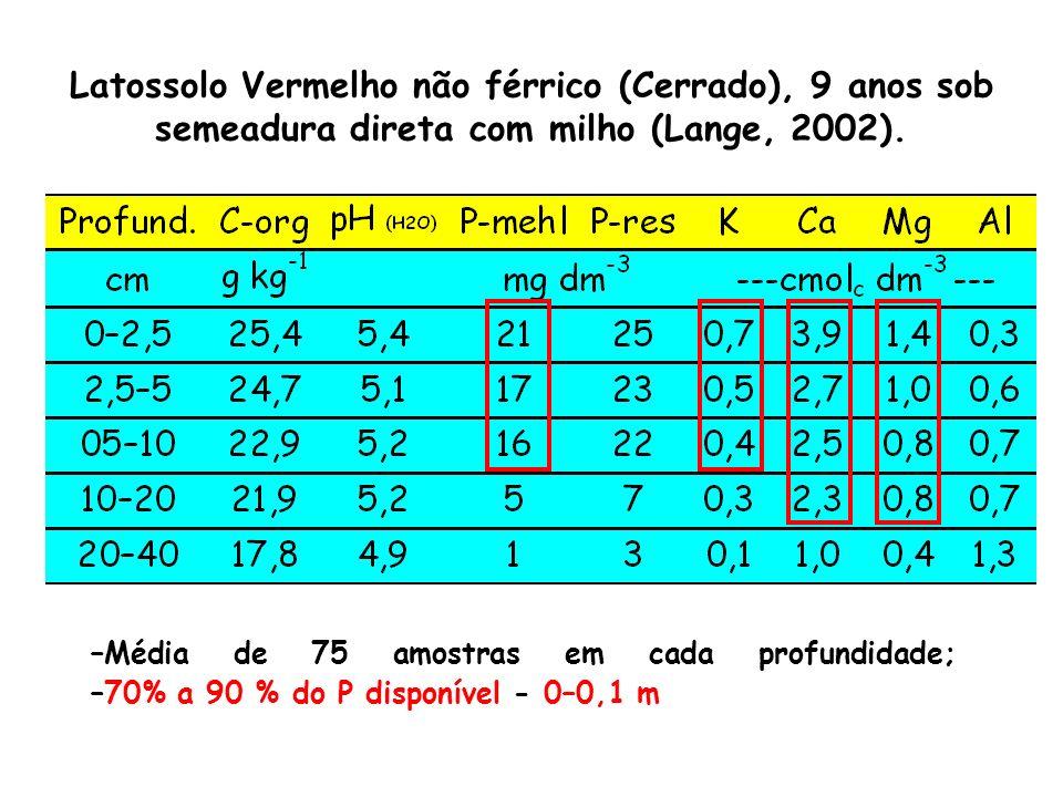 15-20 pontos Diversos autores: coletar a amostra no sentido perpendicular a última linha de semeadura, utilizando a pá de corte.
