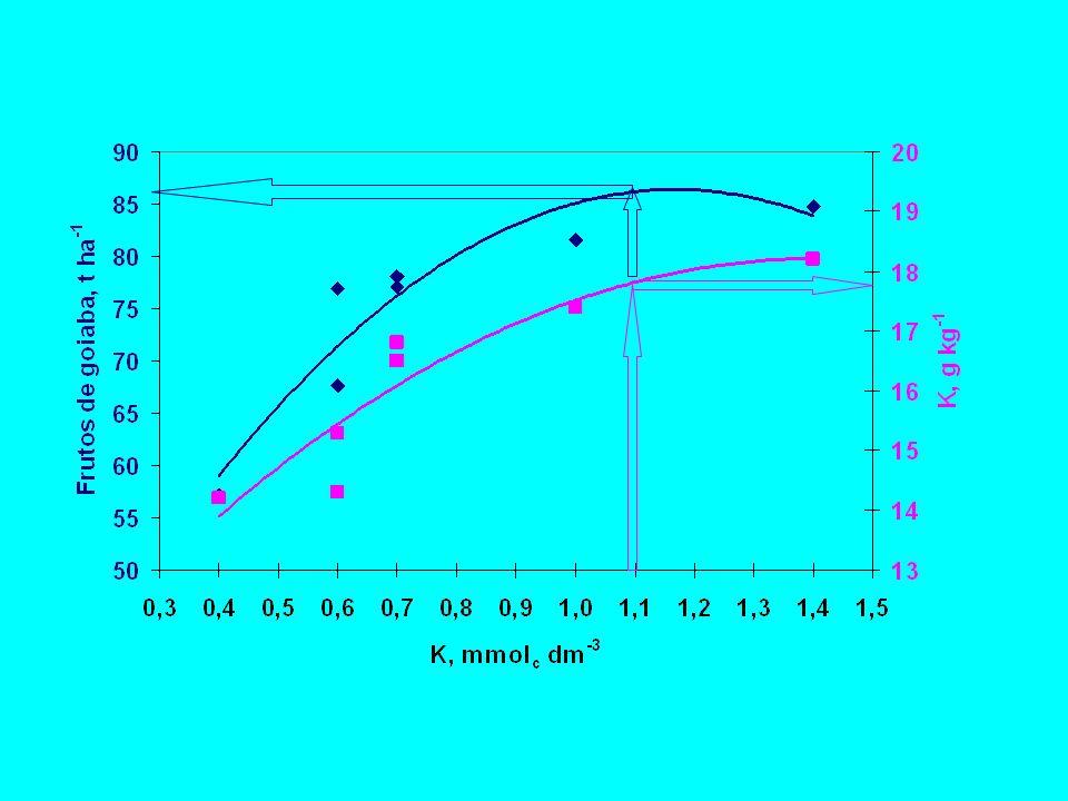 HISTÓRICO Justus von Liebig (1840) POUCO PROGRESSO 1920 1930 Bray(1929), Truog (1930) Morgan (1932), Helter (1934) Análise química do solo >>>>>>> calagem e adubação Brasil-SP: 1950 - Bol.