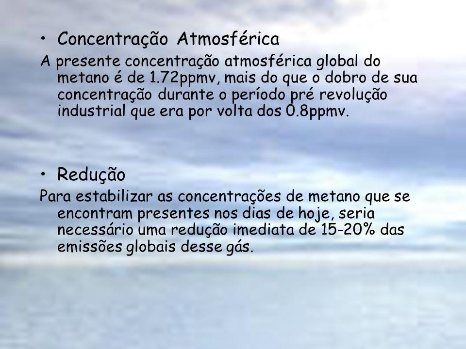 Concentração Atmosférica A presente concentração atmosférica global do metano é de 1.72ppmv, mais do que o dobro de sua concentração durante o período