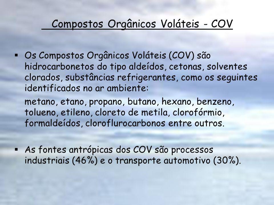 Compostos Orgânicos Voláteis - COV Os Compostos Orgânicos Voláteis (COV) são hidrocarbonetos do tipo aldeídos, cetonas, solventes clorados, substância