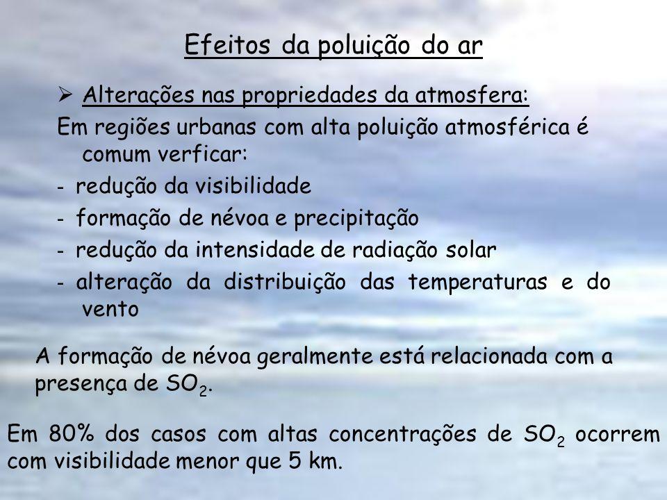 Efeitos da poluição do ar Alterações nas propriedades da atmosfera: Em regiões urbanas com alta poluição atmosférica é comum verficar: - redução da vi