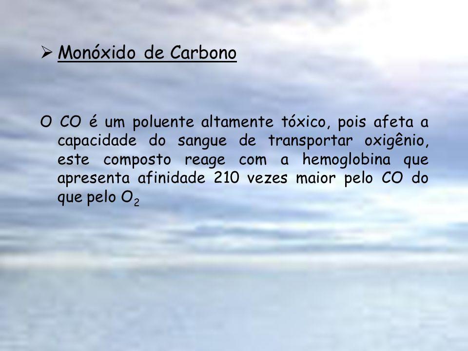 Monóxido de Carbono O CO é um poluente altamente tóxico, pois afeta a capacidade do sangue de transportar oxigênio, este composto reage com a hemoglob