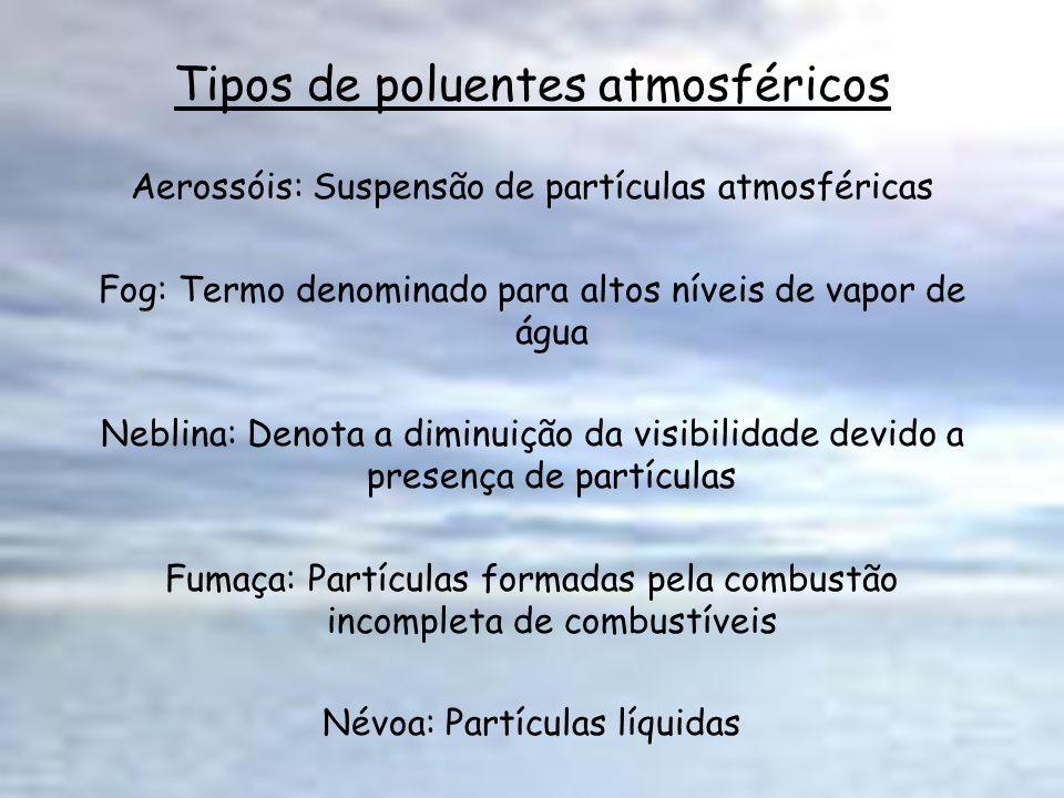 Tipos de poluentes atmosféricos Aerossóis: Suspensão de partículas atmosféricas Fog: Termo denominado para altos níveis de vapor de água Neblina: Deno