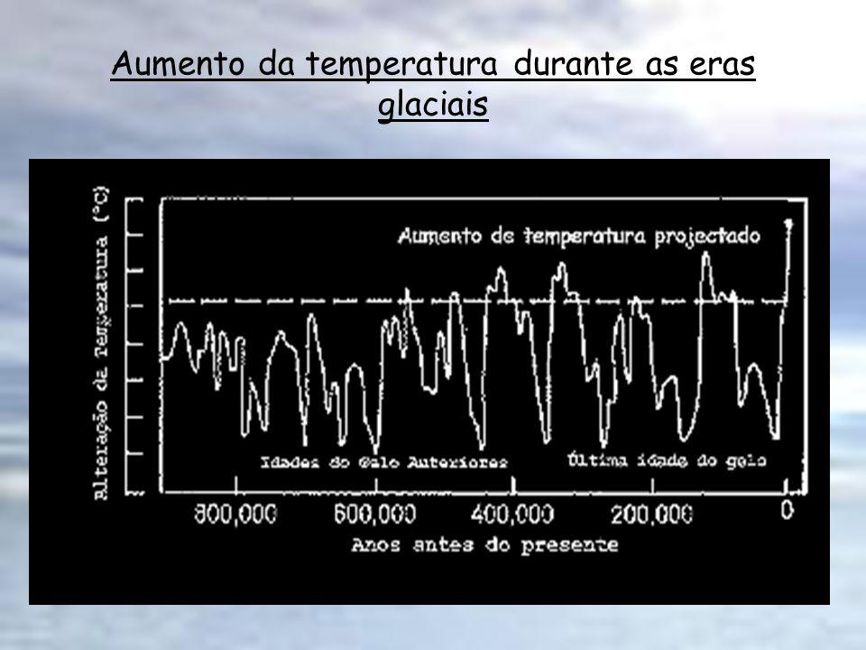 Aumento da temperatura durante as eras glaciais