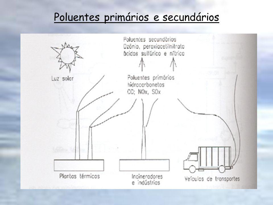 Unidades A fim de expressar a concentração e emissões de poluentes na atmosfera utilizam-se as unidades de pouco uso em outras áreas: ppbv: partes por bilhão de volume pptv: partes por trilhão de volume g/m 3 = 10 -6 g/m 3 Tg = teragrama= 10 12 g Gt = gigatonelada = 10 9 t Ng = nanograma = 10 -9 g