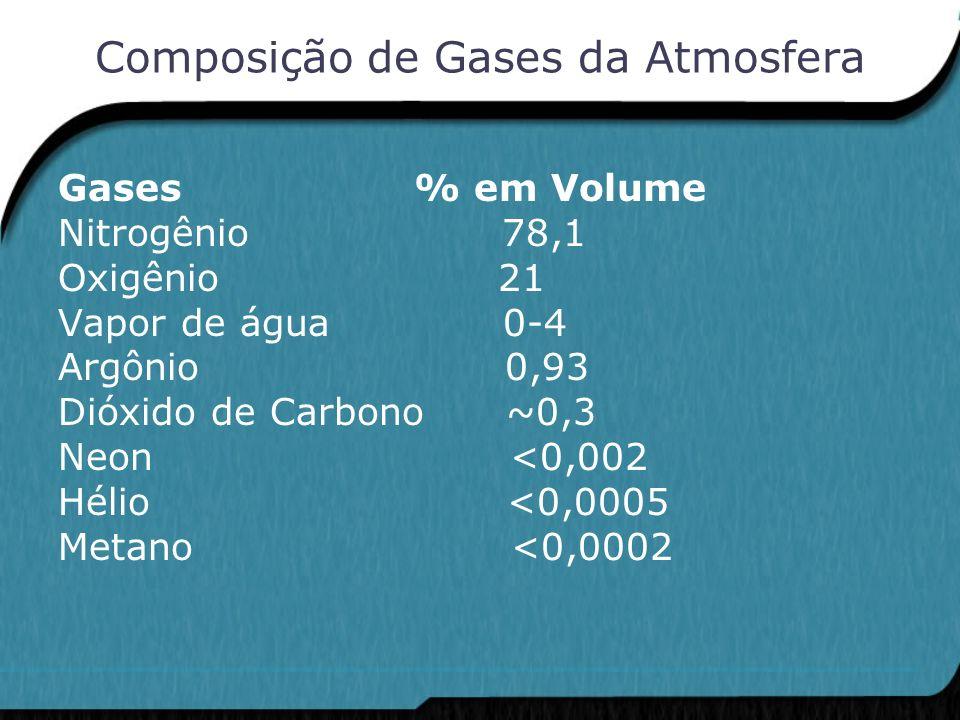 Composição de Gases da Atmosfera Gases % em Volume Nitrogênio 78,1 Oxigênio 21 Vapor de água 0-4 Argônio 0,93 Dióxido de Carbono ~0,3 Neon <0,002 Héli