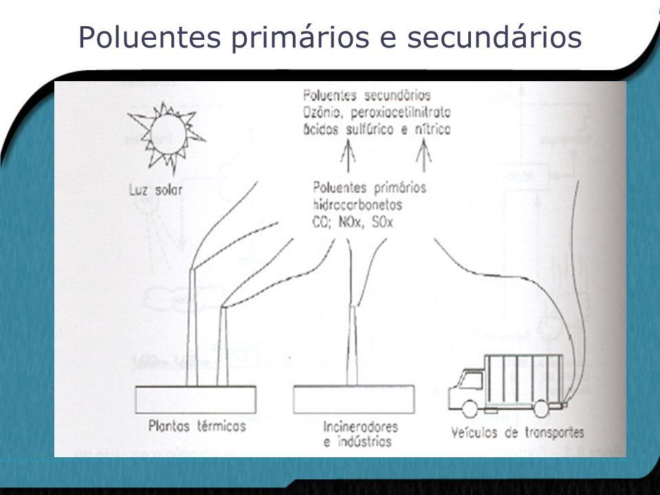 A fim de expressar a concentração e emissões de poluentes na atmosfera utilizam-se as unidades de pouco uso em outras áreas: ppbv: partes por bilhão de volume pptv: partes por trilhão de volume g/m 3 = 10 -6 g/m 3 Tg = teragrama= 10 12 g Gt = gigatonelada = 10 9 t Ng = nanograma = 10 -9 g Unidades