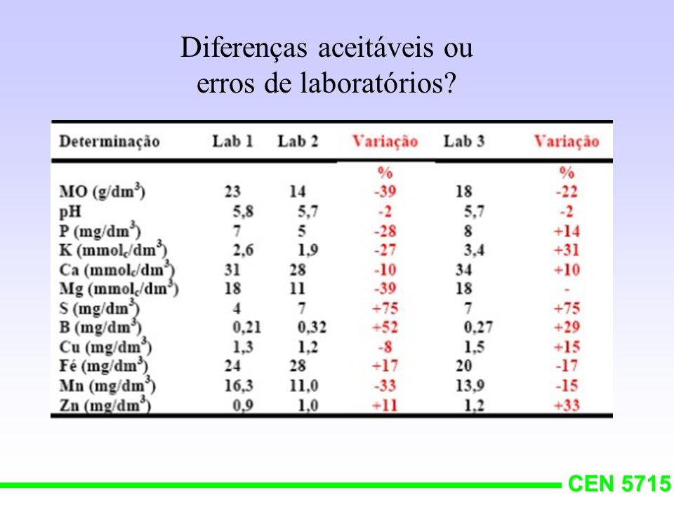 CEN 5715 Comparação de resultados de análise de solo de uma mesma amostra feita por três laboratórios (barras listradas).