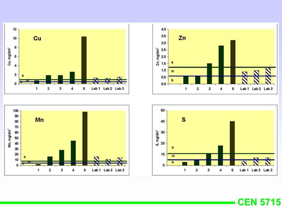 CEN 5715 pH - Acidez Ativa pH (água) = 6,0 - 6,5 pH(CaCl2) = 5,3 - 5,8 pH CaCl2 = 4,0 0,001 íons grama/L