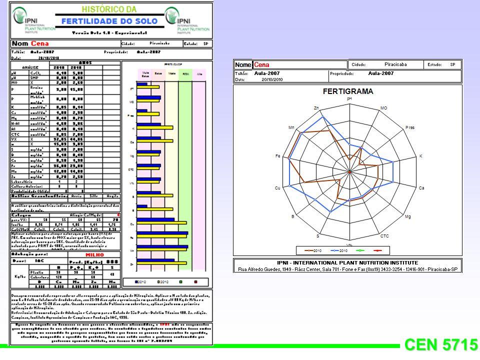 CEN 5715 2 - NIVEL DE SUFICIÊNCIA Valor da análise de Ca, Mg e K x possibilidade de resposta das culturas à adubação Y = a – b/x CURVA DE CALIBRAÇÃO PR%=(Y 1 /Y 2 ).100