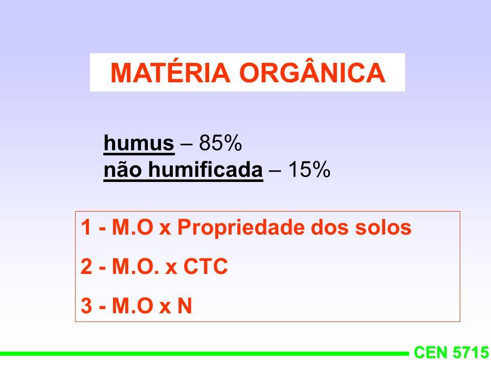 CEN 5715 1 - Proporção de bases na saturação do complexo coloidal SOLO IDEAL (?) 65-85% Ca - 6 a 12% Mg - 2 a 5% K 20% H + +Al 3+ % M = (M / CTC) 100 Ca=48% Mg=12% K=3%
