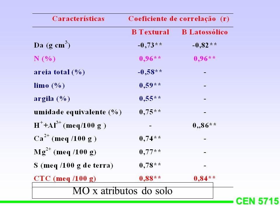 CEN 5715 Substâncias húmicas RCOOH + OH - RCOO - + H 2 O Φ OH + OH - Φ O - + H 2 O CTC (M.O.) = 1000 - 2000 mmol c dm -3 10 g kg--------> 15 mmol c dm -3 30-60% da CTC