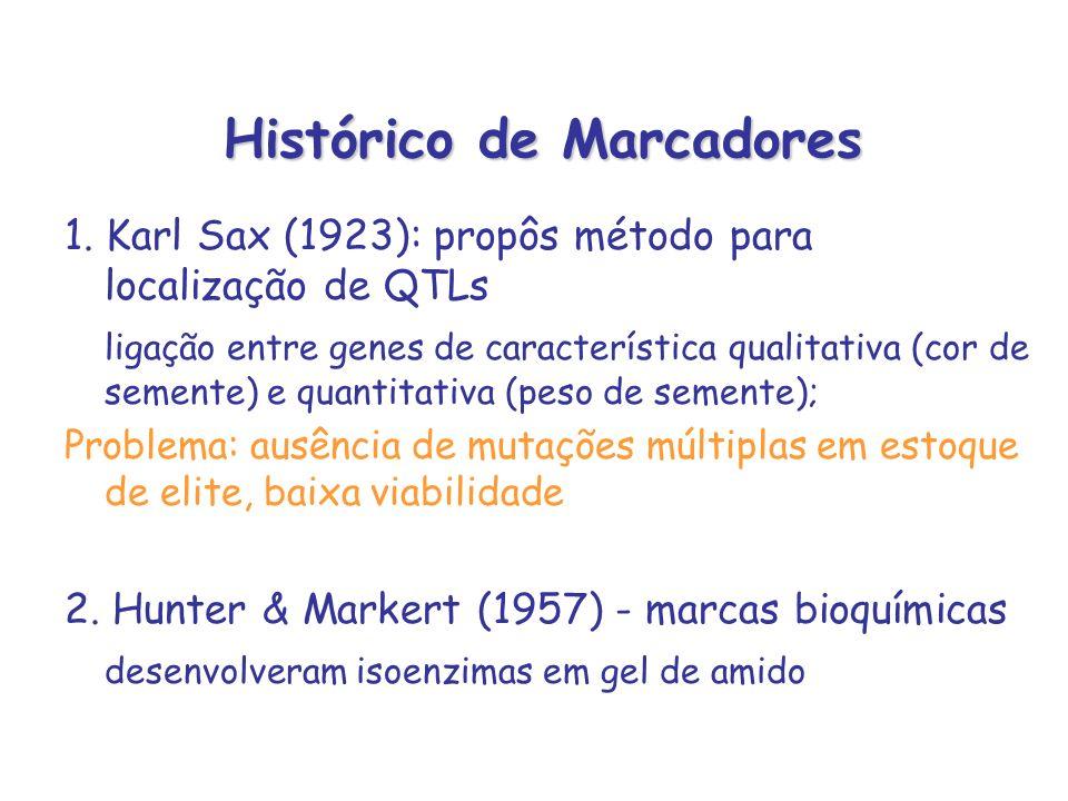 Histórico de Marcadores 1. Karl Sax (1923): propôs método para localização de QTLs ligação entre genes de característica qualitativa (cor de semente)