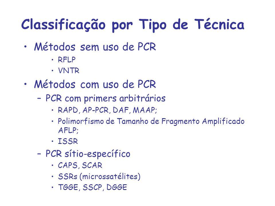 Classificação por Tipo de Técnica Métodos sem uso de PCR RFLP VNTR Métodos com uso de PCR –PCR com primers arbitrários RAPD, AP-PCR, DAF, MAAP; Polimo