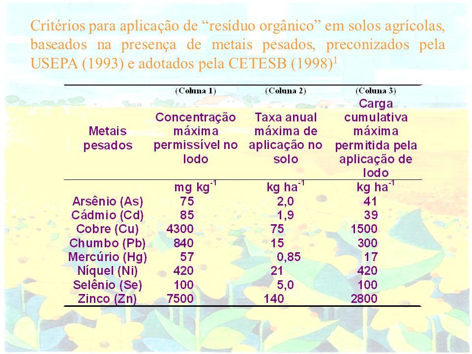 Critérios para aplicação de resíduo orgânico em solos agrícolas, baseados na presença de metais pesados, preconizados pela USEPA (1993) e adotados pel