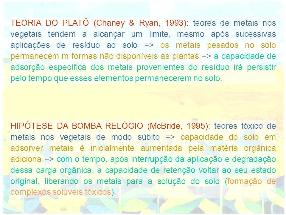 TEORIA DO PLATÔ (Chaney & Ryan, 1993): teores de metais nos vegetais tendem a alcançar um limite, mesmo após sucessivas aplicações de resíduo ao solo