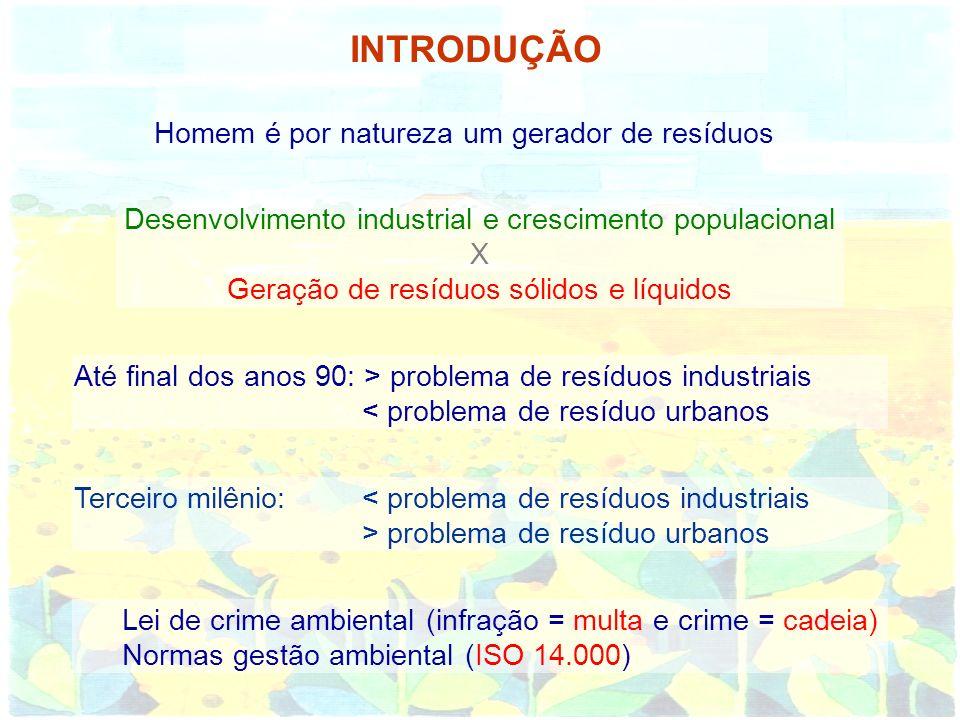 INTRODUÇÃO Homem é por natureza um gerador de resíduos Desenvolvimento industrial e crescimento populacional X Geração de resíduos sólidos e líquidos