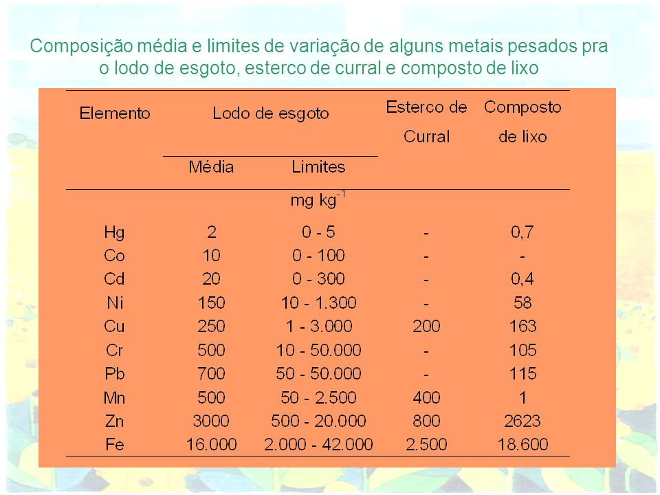 Composição média e limites de variação de alguns metais pesados pra o lodo de esgoto, esterco de curral e composto de lixo