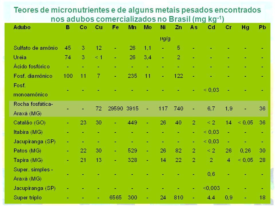 Teores de micronutrientes e de alguns metais pesados encontrados nos adubos comercializados no Brasil (mg kg -1 )