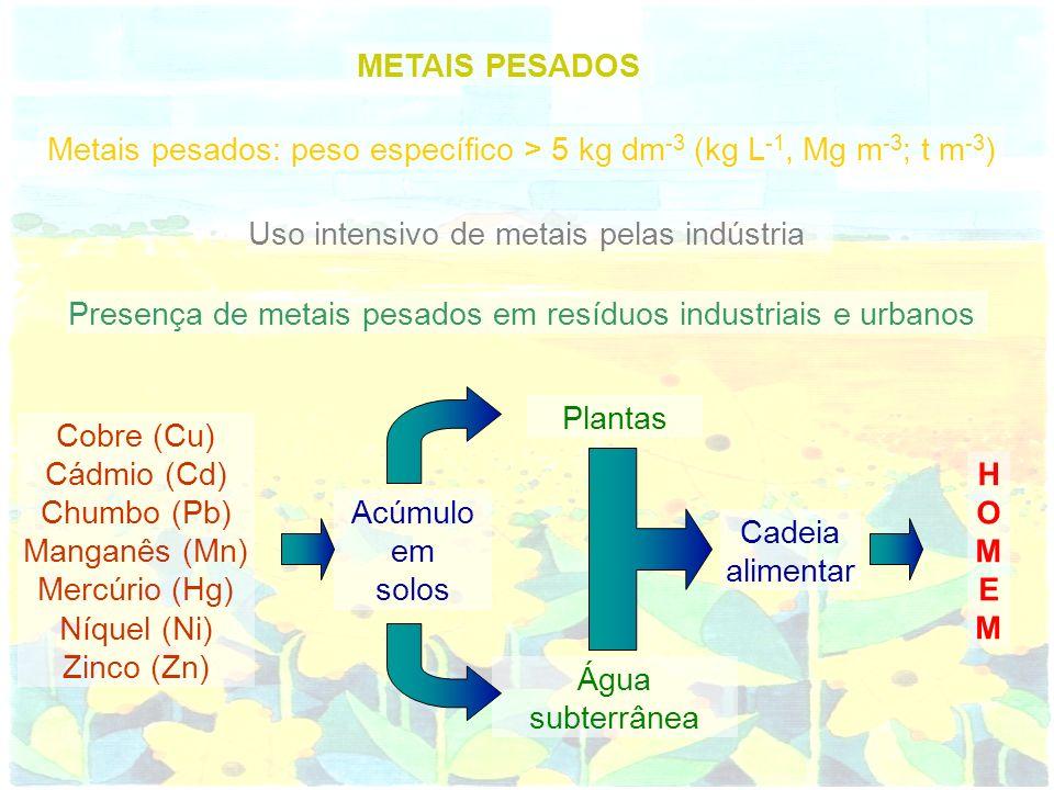 METAIS PESADOS Uso intensivo de metais pelas indústria Presença de metais pesados em resíduos industriais e urbanos Cobre (Cu) Cádmio (Cd) Chumbo (Pb)