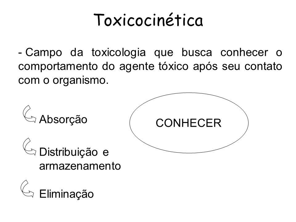 Toxicocinética - Campo da toxicologia que busca conhecer o comportamento do agente tóxico após seu contato com o organismo. Absorção Distribuição e ar